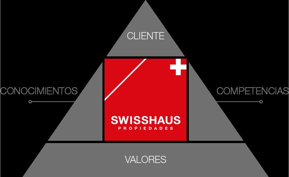 Modelo de trabajo Swisshaus